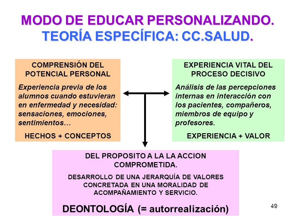 MODO DE EDUCAR PERSONALIZANDO. TEORÍA ESPECÍFICA: CC.SALUD.