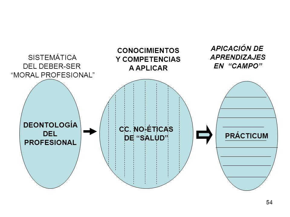 APICACIÓN DE APRENDIZAJES. EN CAMPO CONOCIMIENTOS. Y COMPETENCIAS. A APLICAR. SISTEMÁTICA. DEL DEBER-SER.