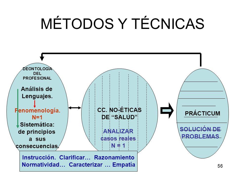 MÉTODOS Y TÉCNICAS Análisis de Lenguajes. Fenomenología. CC. NO-ÉTICAS