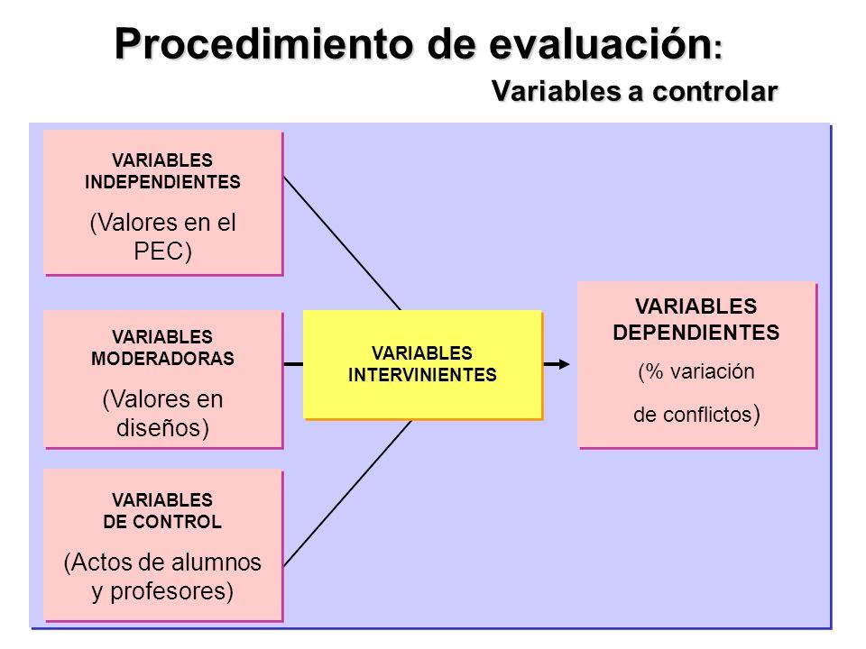 Procedimiento de evaluación: Variables a controlar
