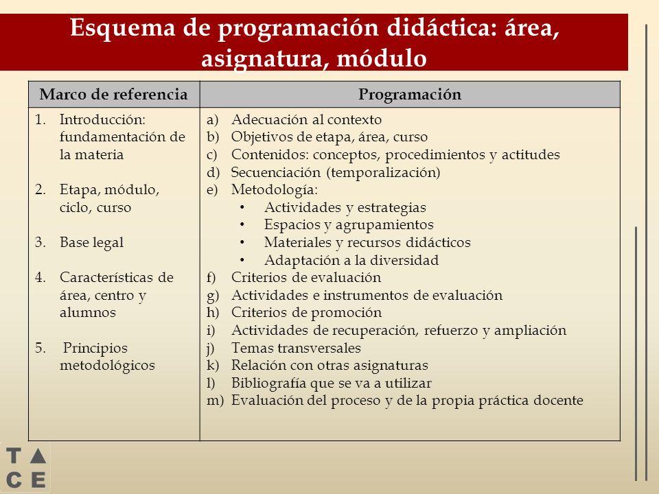 Esquema de programación didáctica: área, asignatura, módulo
