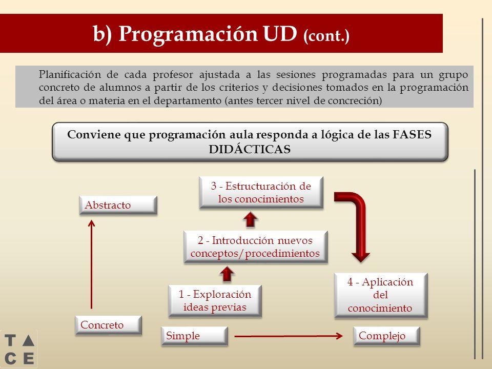 b) Programación UD (cont.)