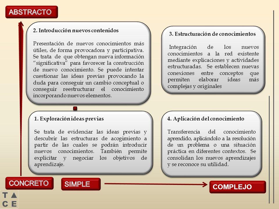 ABSTRACTO CONCRETO SIMPLE COMPLEJO 2. Introducción nuevos contenidos