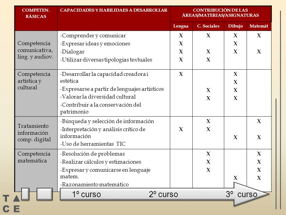 1º curso 2º curso 3º curso Competencia comunicativa, ling. y audiov.