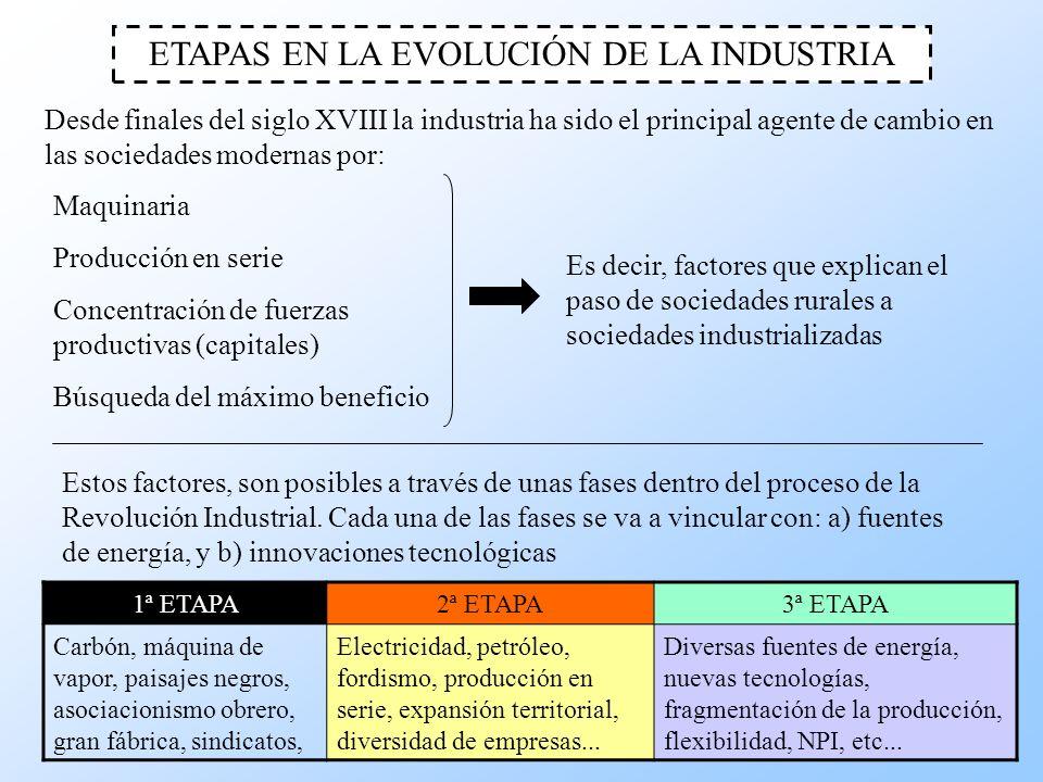 ETAPAS EN LA EVOLUCIÓN DE LA INDUSTRIA