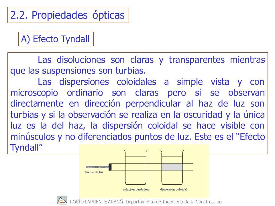2.2. Propiedades ópticas A) Efecto Tyndall