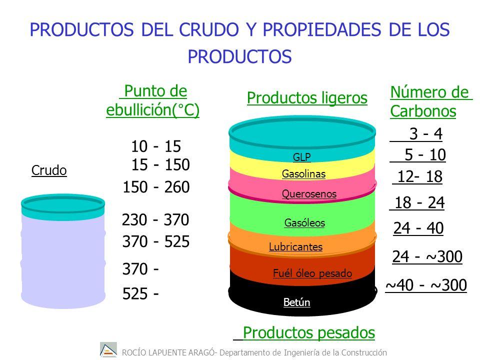PRODUCTOS DEL CRUDO Y PROPIEDADES DE LOS PRODUCTOS