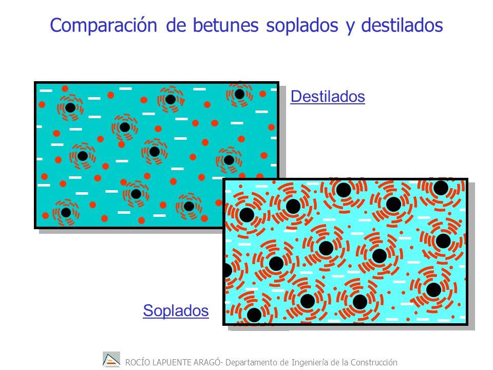 Comparación de betunes soplados y destilados