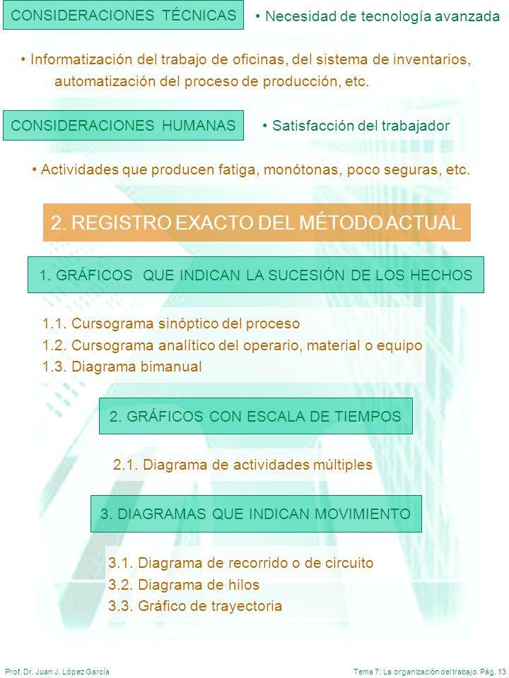 2. REGISTRO EXACTO DEL MÉTODO ACTUAL