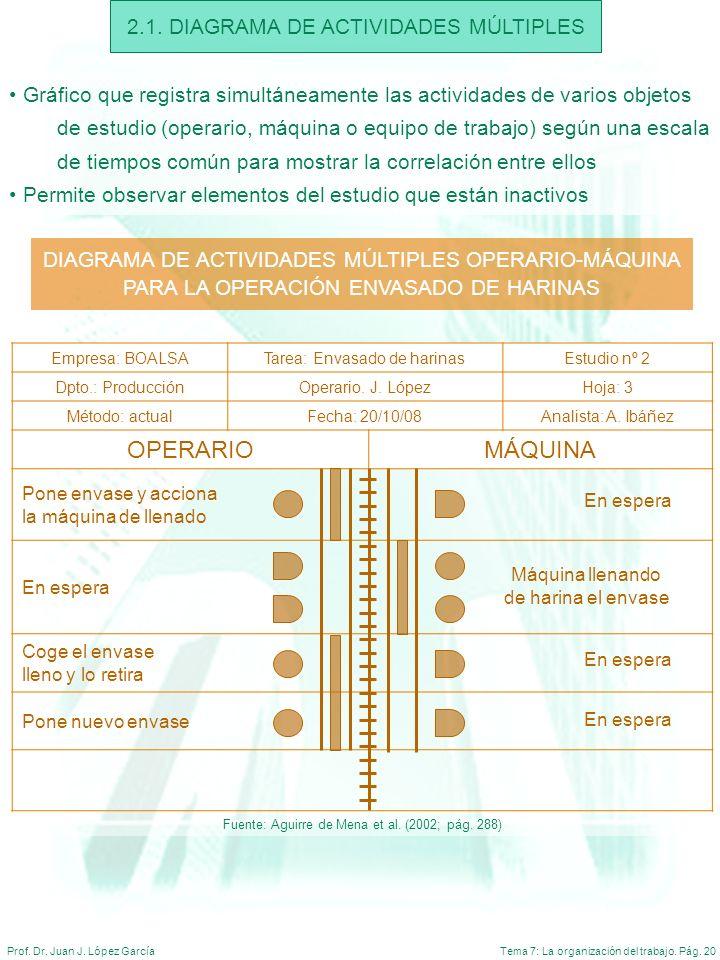 OPERARIO MÁQUINA 2.1. DIAGRAMA DE ACTIVIDADES MÚLTIPLES