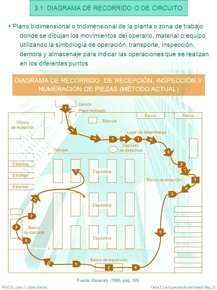 3.1. DIAGRAMA DE RECORRIDO O DE CIRCUITO