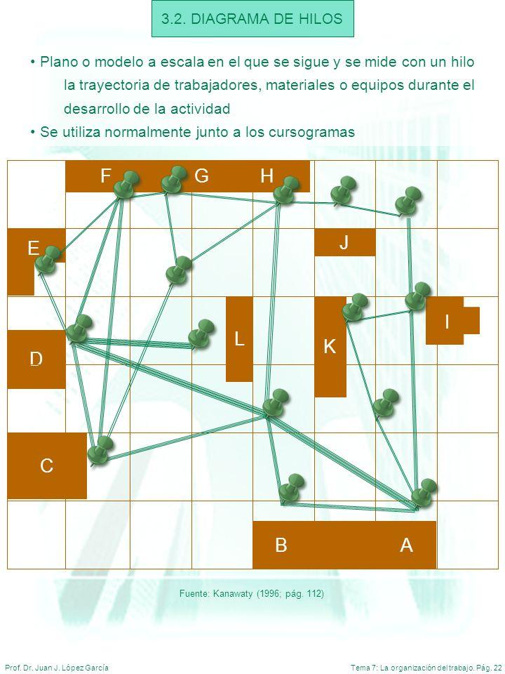 F G H J E I L K D C B A 3.2. DIAGRAMA DE HILOS