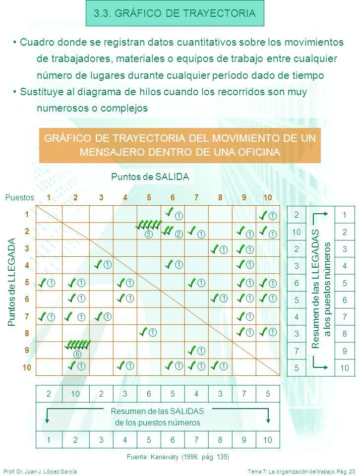 3.3. GRÁFICO DE TRAYECTORIA