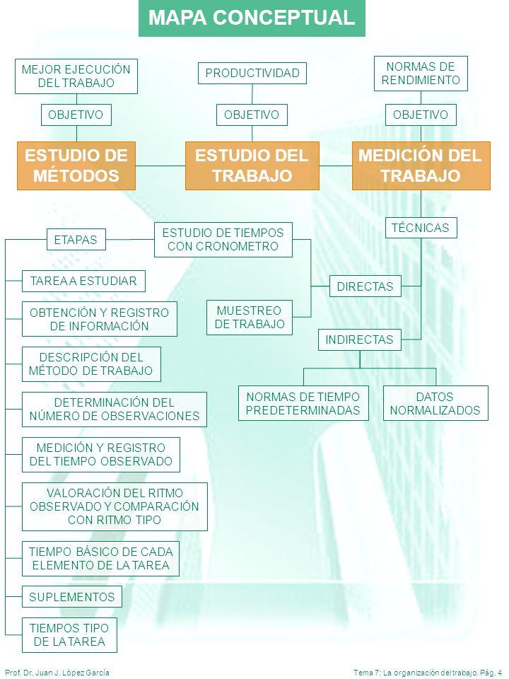 MAPA CONCEPTUAL ESTUDIO DE MÉTODOS ESTUDIO DEL TRABAJO MEDICIÓN DEL
