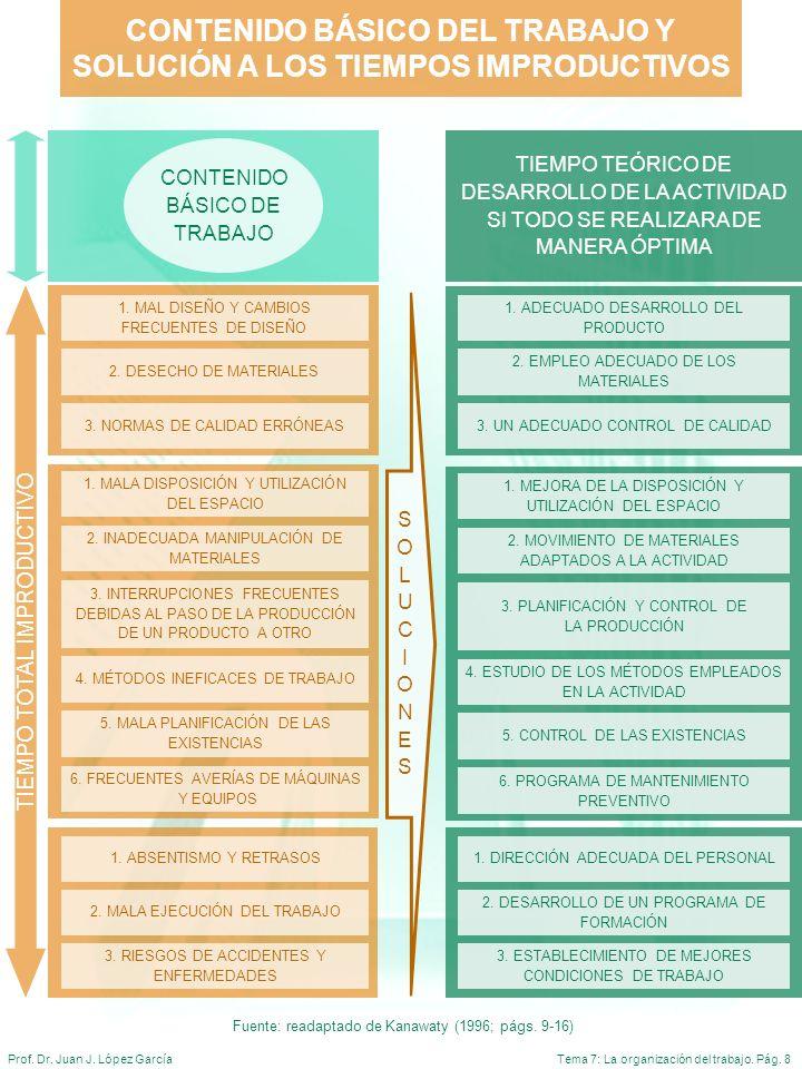 CONTENIDO BÁSICO DEL TRABAJO Y SOLUCIÓN A LOS TIEMPOS IMPRODUCTIVOS