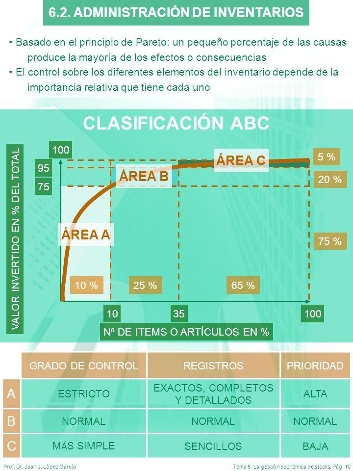 CLASIFICACIÓN ABC 6.2. ADMINISTRACIÓN DE INVENTARIOS ÁREA C ÁREA B A B