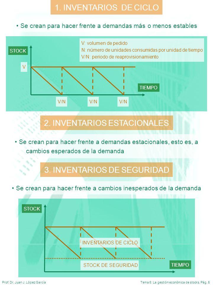 2. INVENTARIOS ESTACIONALES