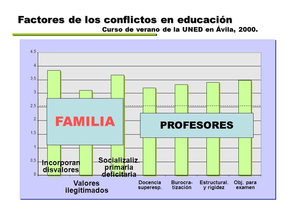 FAMILIA Factores de los conflictos en educación PROFESORES