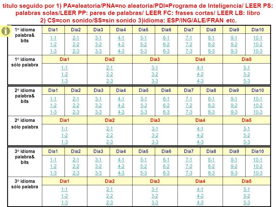 título seguido por 1) PA=aleatoria/PNA=no aleatoria/PDI=Programa de Inteligencia/ LEER PS: palabras solas/LEER PP: pares de palabras/ LEER FC: frases cortas/ LEER LB: libro 2) CS=con sonido/SS=sin sonido 3)idioma: ESP/ING/ALE/FRAN etc.