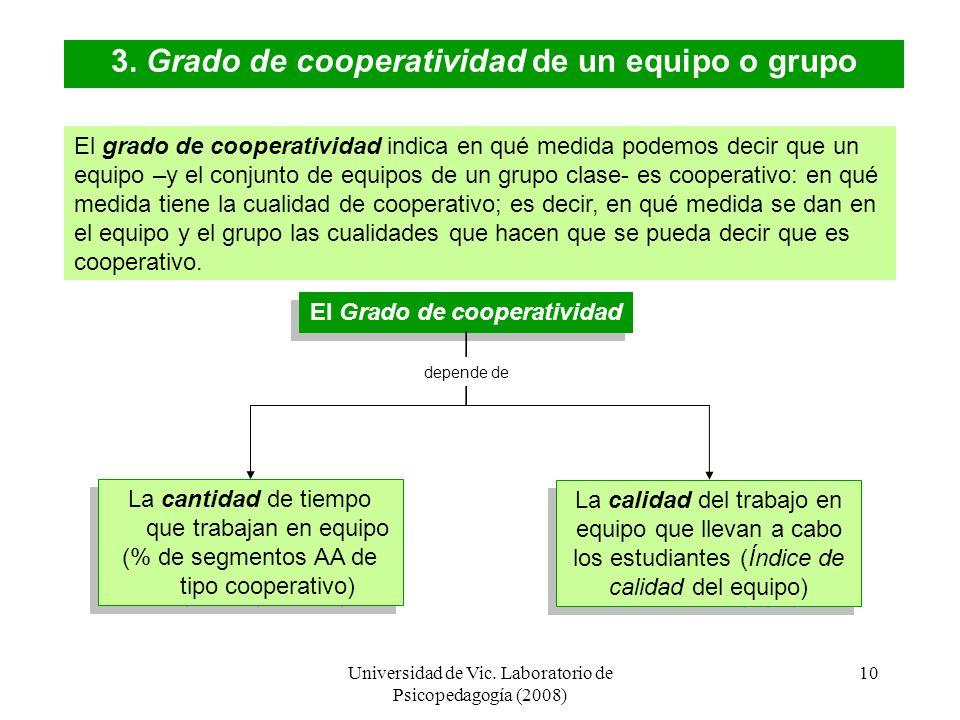 3. Grado de cooperatividad de un equipo o grupo