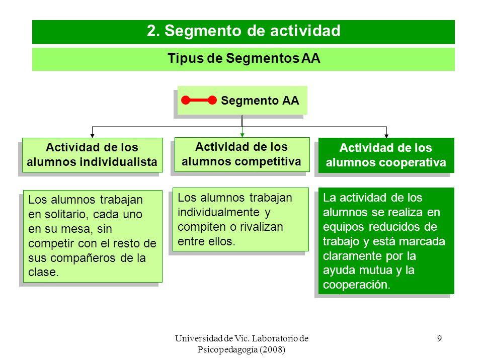 2. Segmento de actividad Tipus de Segmentos AA Segmento AA