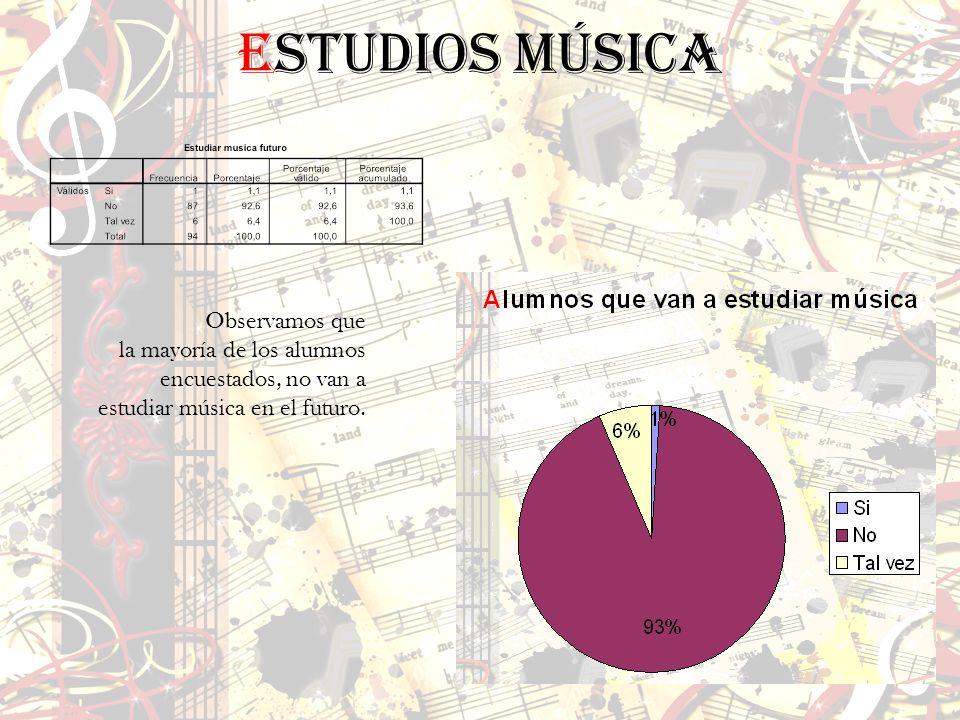 Estudios música Observamos que la mayoría de los alumnos encuestados, no van a estudiar música en el futuro.