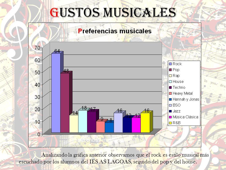 Gustos musicales