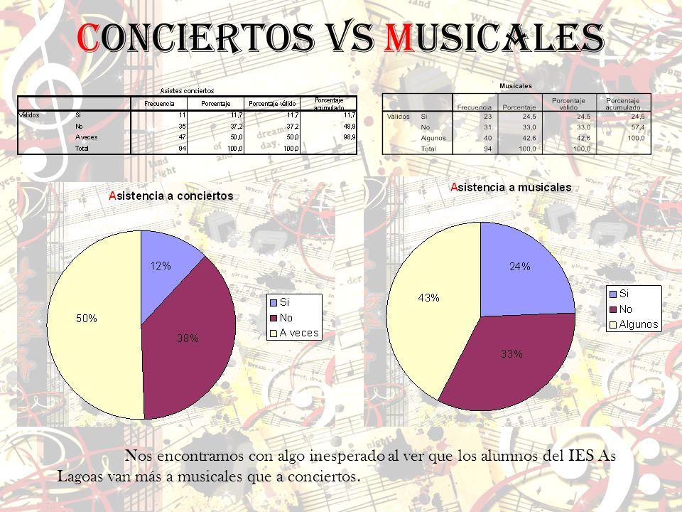 Conciertos vs Musicales
