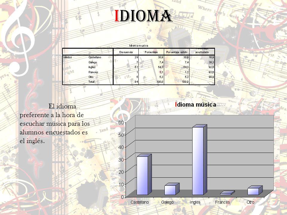 Idioma El idioma preferente a la hora de escuchar música para los alumnos encuestados es el inglés.