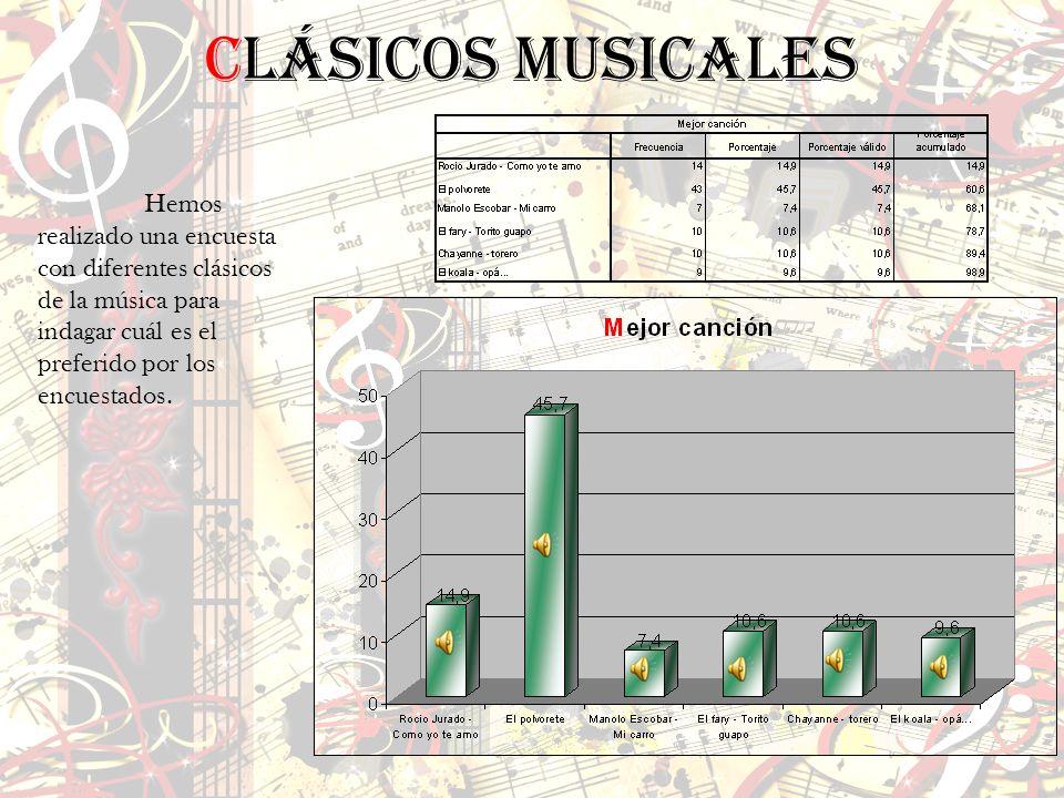 Clásicos musicales Hemos realizado una encuesta con diferentes clásicos de la música para indagar cuál es el preferido por los encuestados.