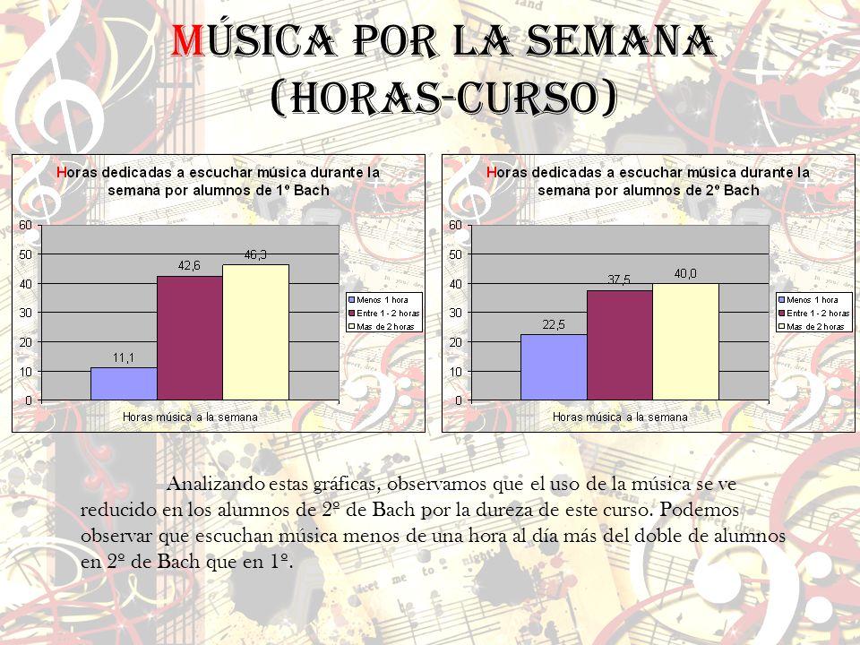 Música por la semana (horas-curso)