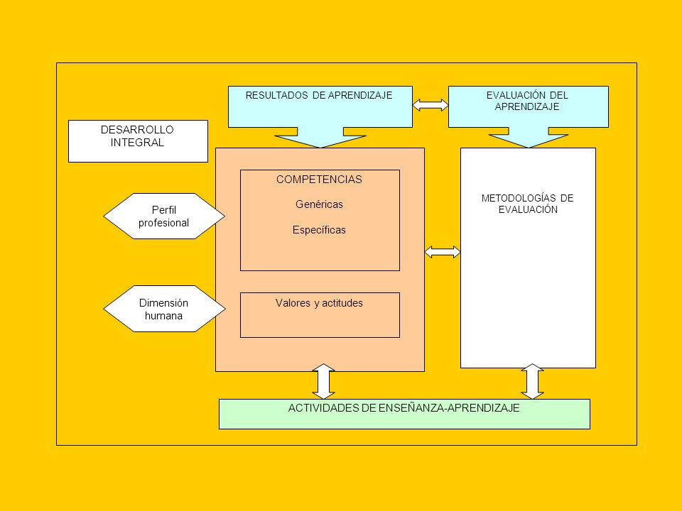 ACTIVIDADES DE ENSEÑANZA-APRENDIZAJE DESARROLLO INTEGRAL