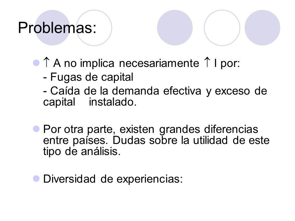 Problemas:  A no implica necesariamente  I por: - Fugas de capital