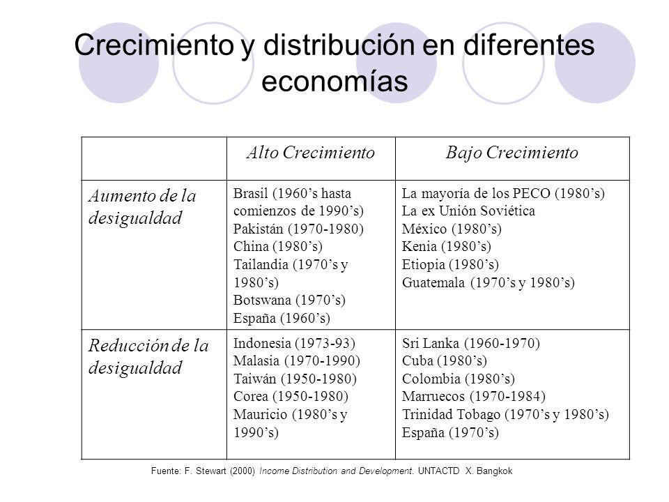 Crecimiento y distribución en diferentes economías