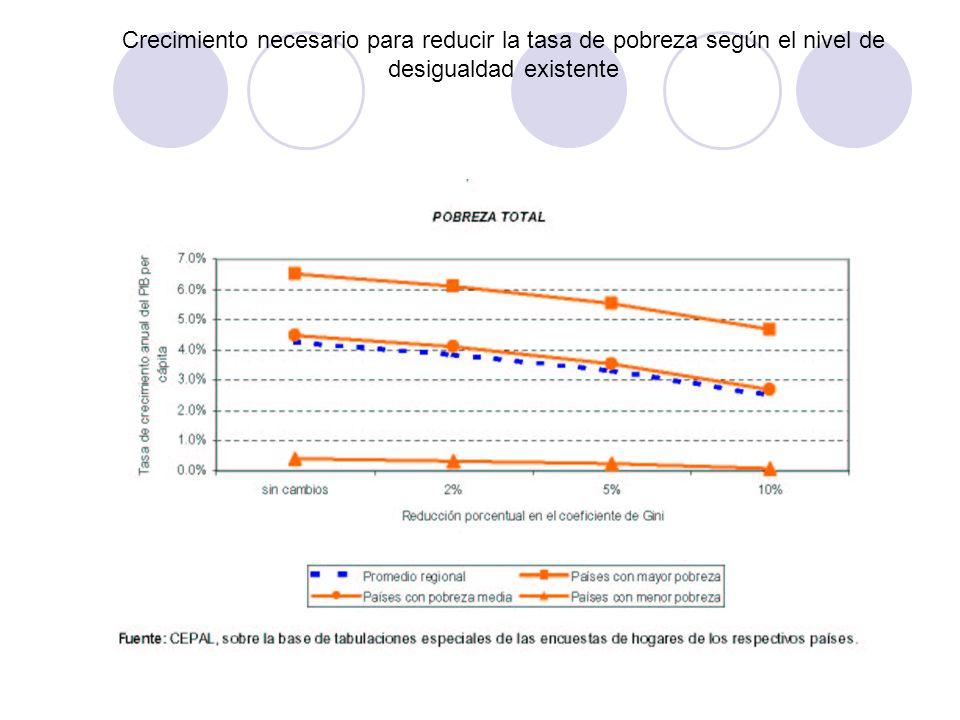 Crecimiento necesario para reducir la tasa de pobreza según el nivel de desigualdad existente