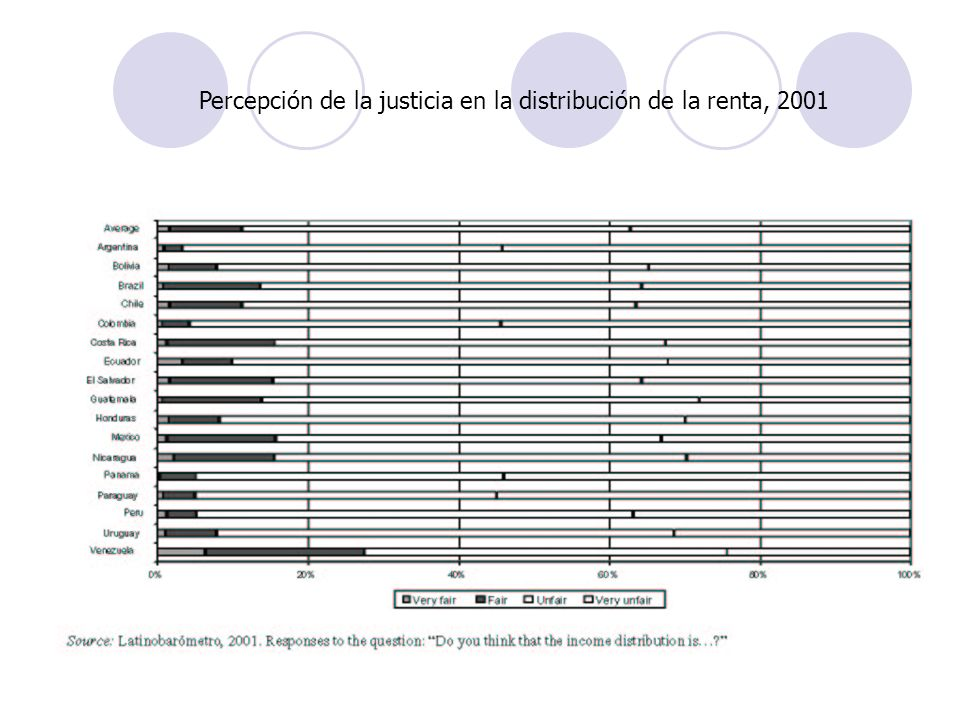 Percepción de la justicia en la distribución de la renta, 2001