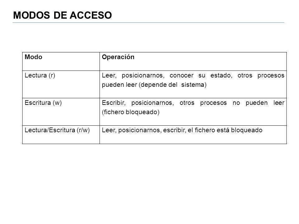 MODOS DE ACCESO Modo Operación Lectura (r)