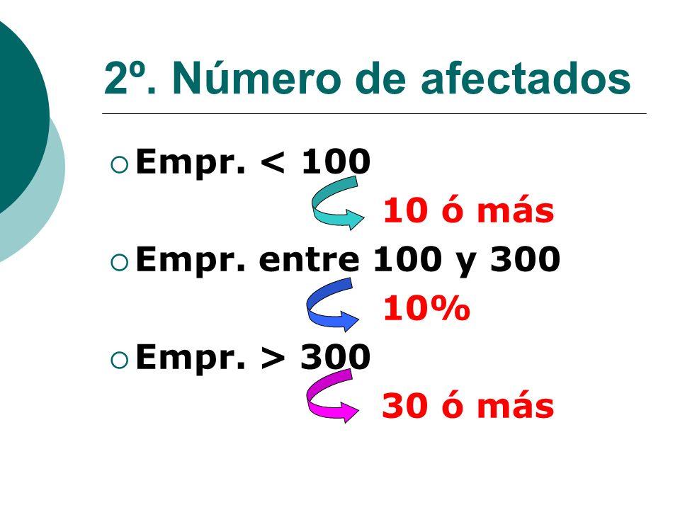 2º. Número de afectados Empr. < 100 10 ó más Empr. entre 100 y 300