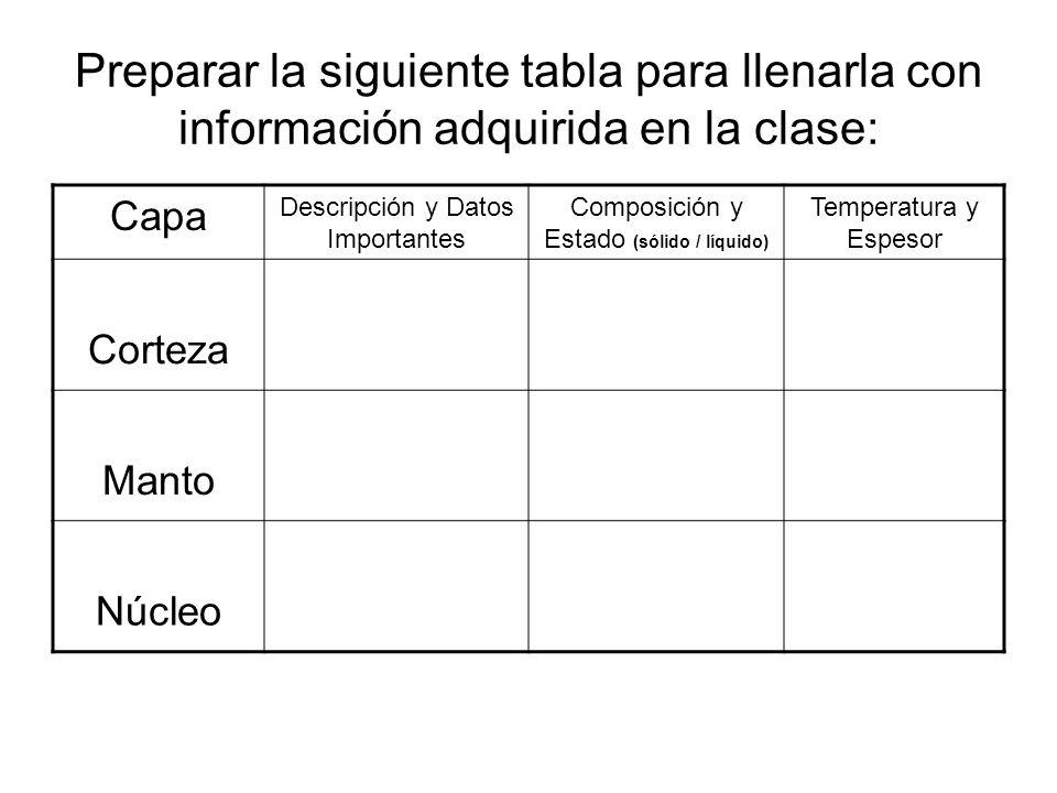 Preparar la siguiente tabla para llenarla con información adquirida en la clase: