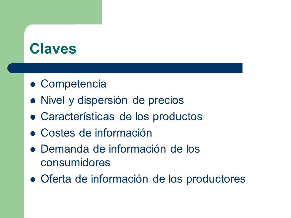 Claves Competencia Nivel y dispersión de precios