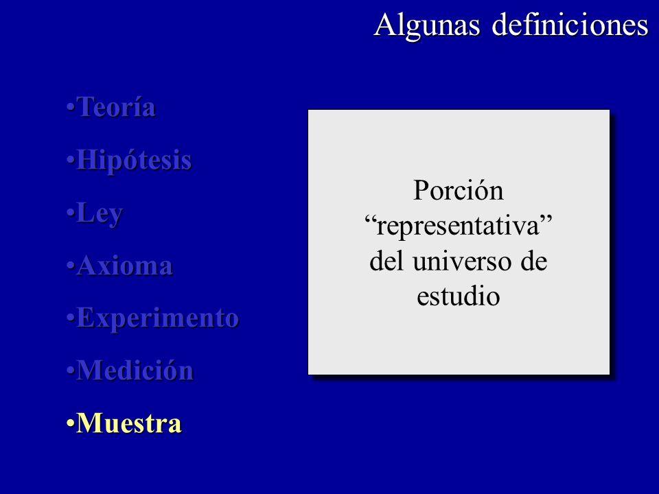 Algunas definiciones Teoría Hipótesis Ley Porción Axioma