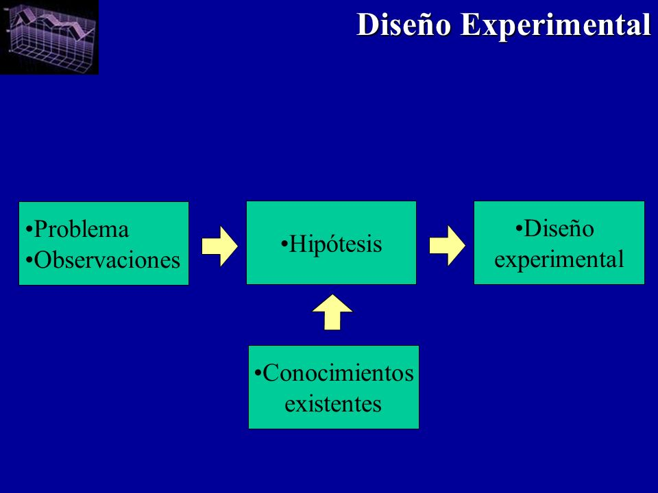 Diseño Experimental Problema Diseño Hipótesis Observaciones