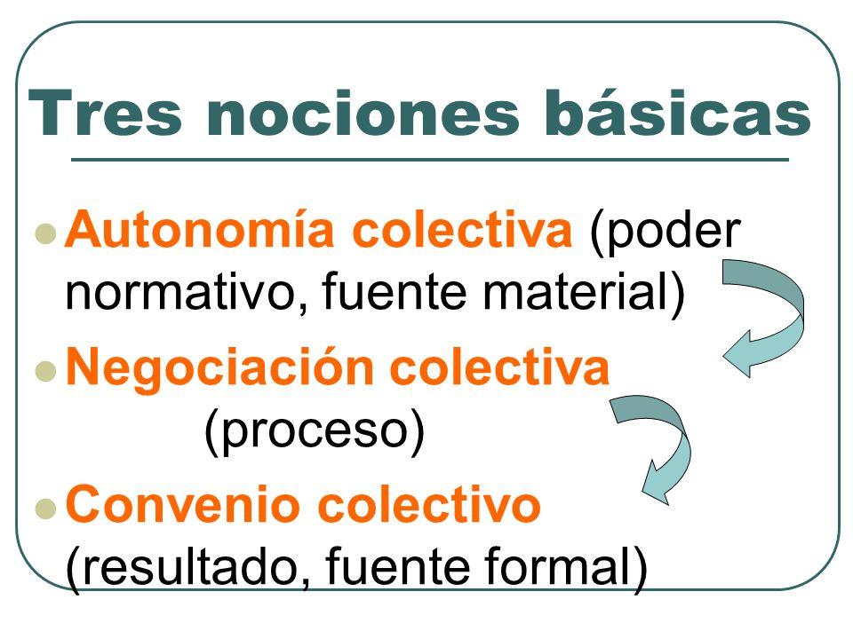 Tres nociones básicasAutonomía colectiva (poder normativo, fuente material) Negociación colectiva (proceso)