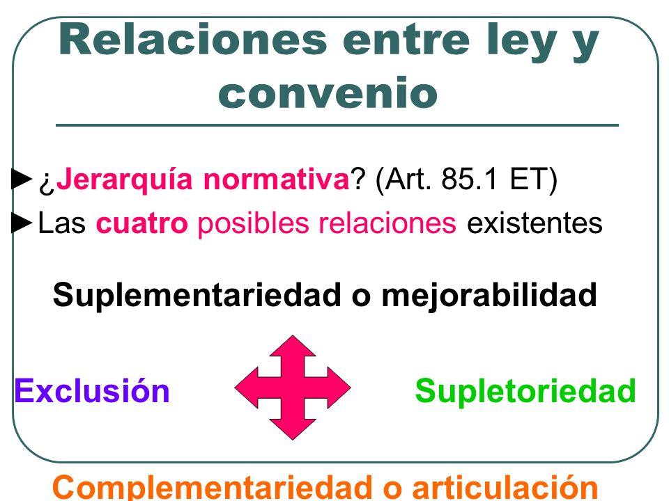 Relaciones entre ley y convenio