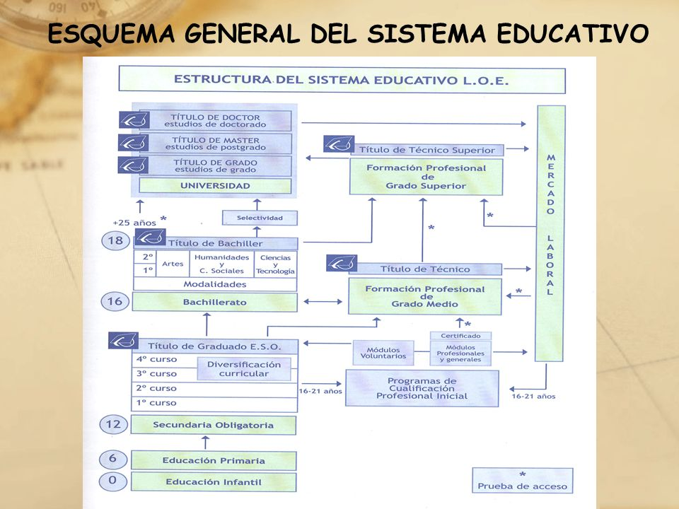 ESQUEMA GENERAL DEL SISTEMA EDUCATIVO