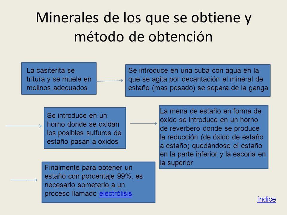Minerales de los que se obtiene y método de obtención