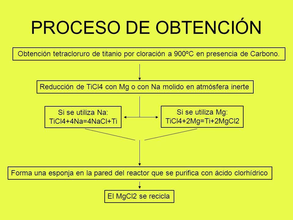 PROCESO DE OBTENCIÓN Obtención tetracloruro de titanio por cloración a 900ºC en presencia de Carbono.