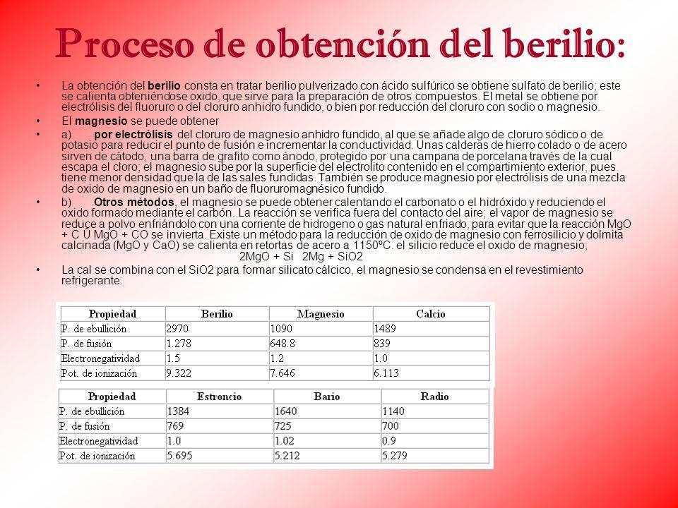 Proceso de obtención del berilio: