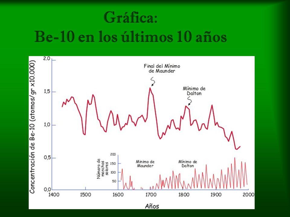 Gráfica: Be-10 en los últimos 10 años