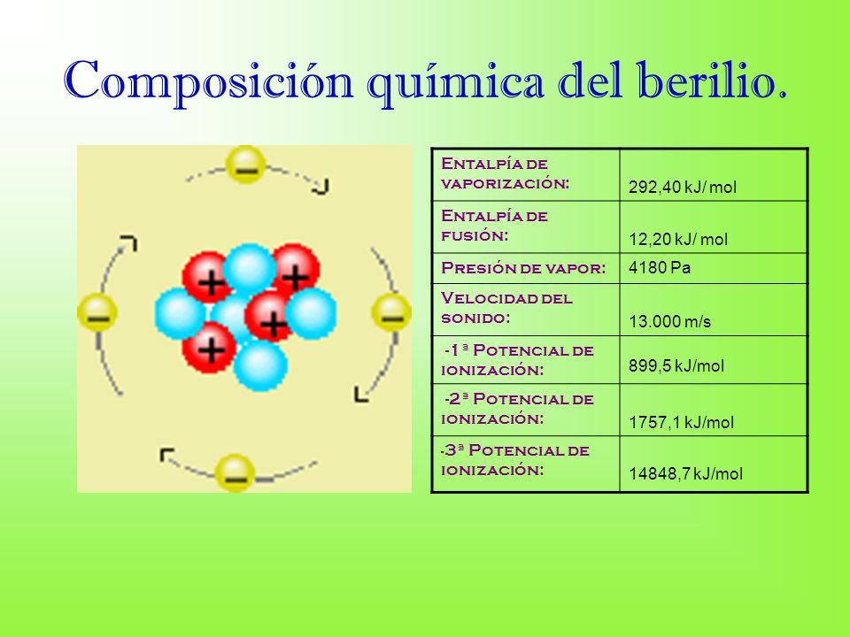 Composición química del berilio.